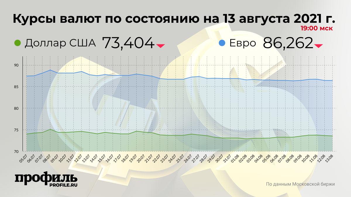 Курсы валют по состоянию на 13 августа 2021 г. 19:00 мск