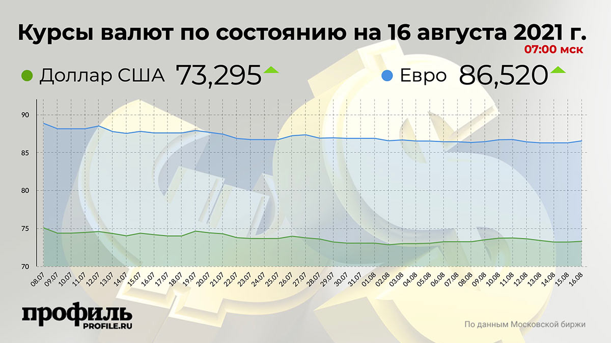 Курсы валют по состоянию на 16 августа 2021 г. 07:00 мск