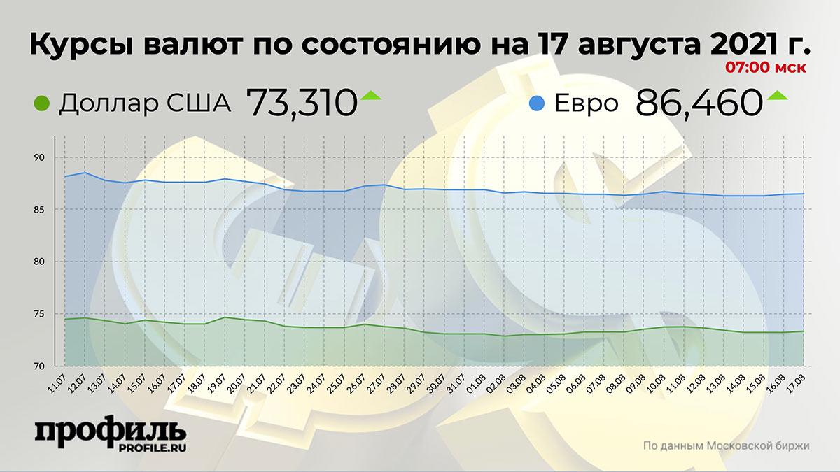Курсы валют по состоянию на 17 августа 2021 г. 07:00 мск