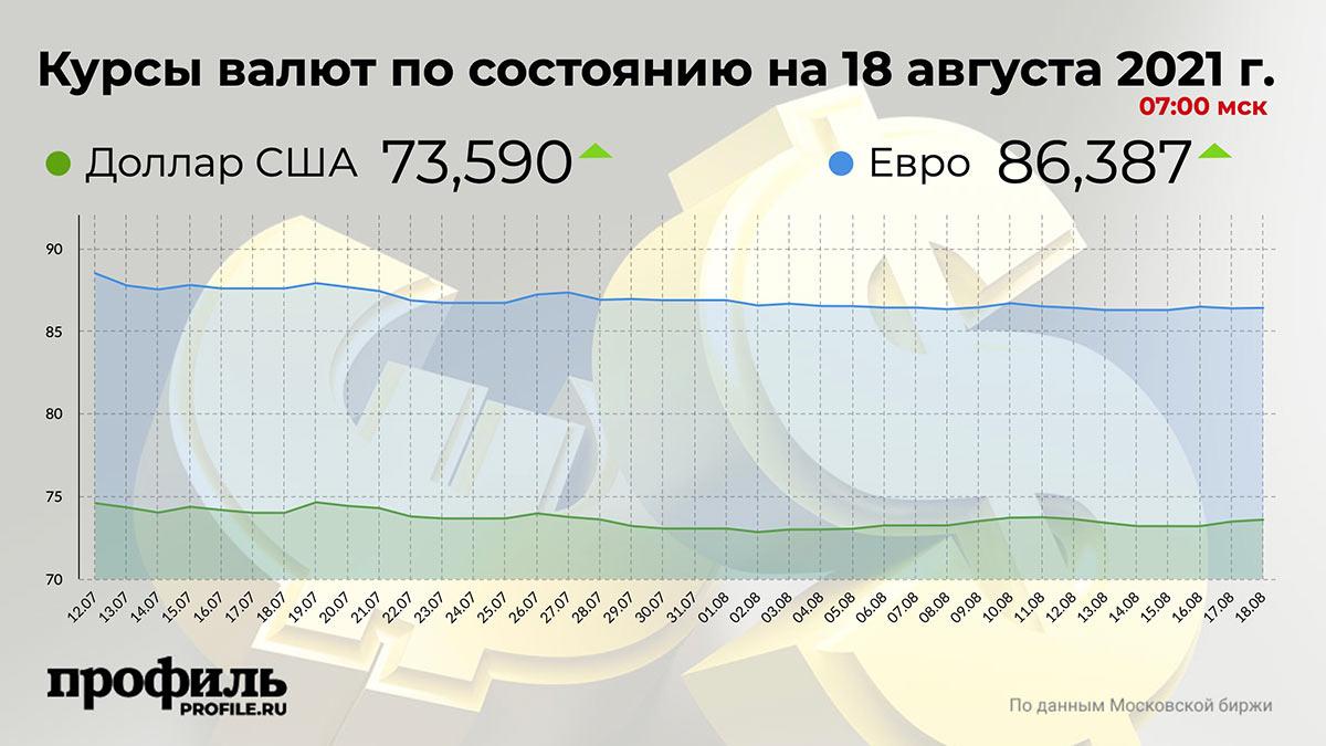 Курсы валют по состоянию на 18 августа 2021 г. 07:00 мск