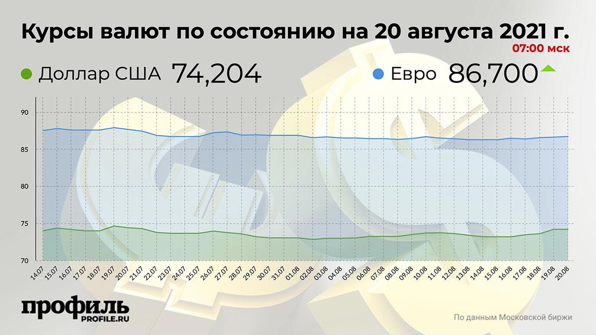 Курсы валют по состоянию на 20 августа 2021 г. 07:00 мск