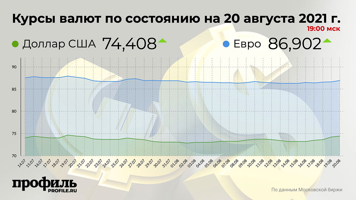 Курсы валют по состоянию на 20 августа 2021 г. 19:00 мск