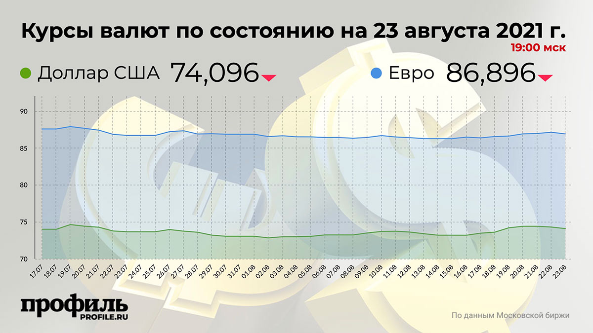 Курсы валют по состоянию на 23 августа 2021 г. 19:00 мск