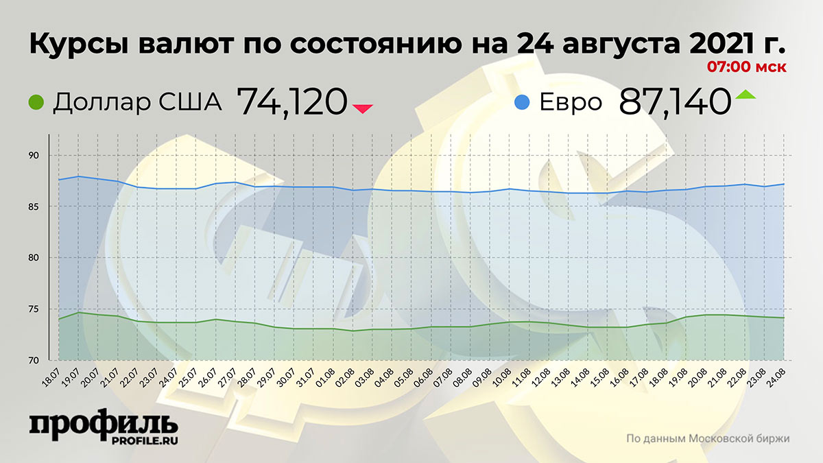Курсы валют по состоянию на 24 августа 2021 г. 07:00 мск