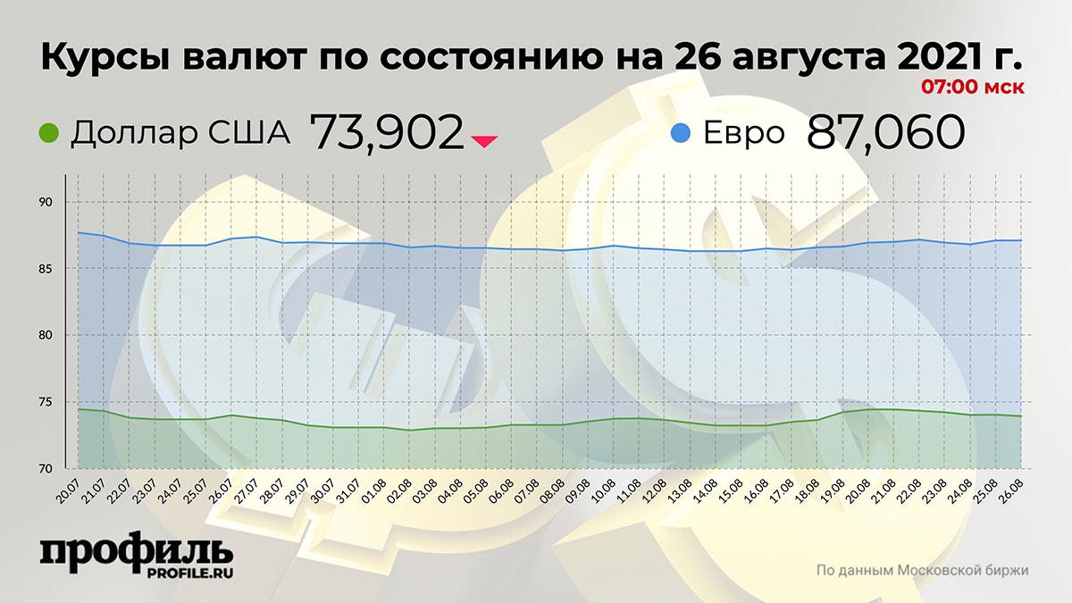 Курсы валют по состоянию на 26 августа 2021 г. 07:00 мск