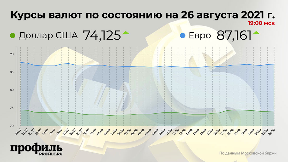 Курсы валют по состоянию на 26 августа 2021 г. 19:00 мск