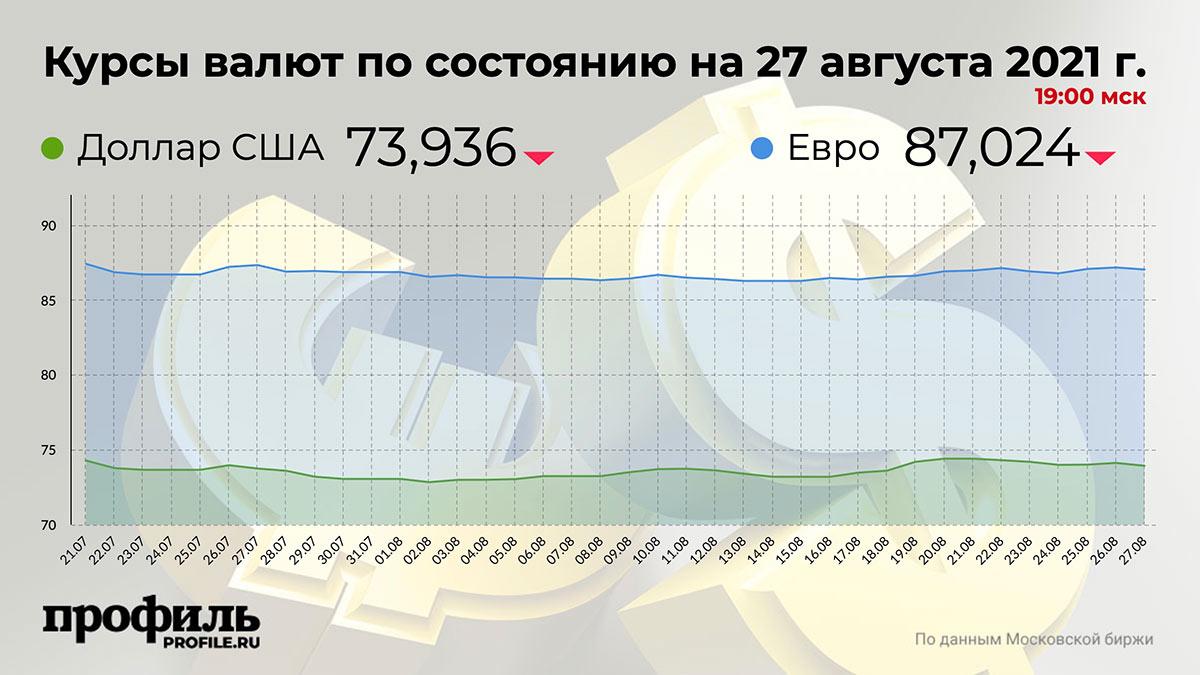 Курсы валют по состоянию на 27 августа 2021 г. 19:00 мск