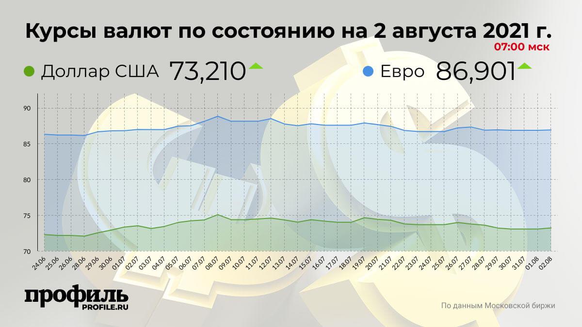 Курсы валют по состоянию на 2 августа 2021 г. 07:00 мск