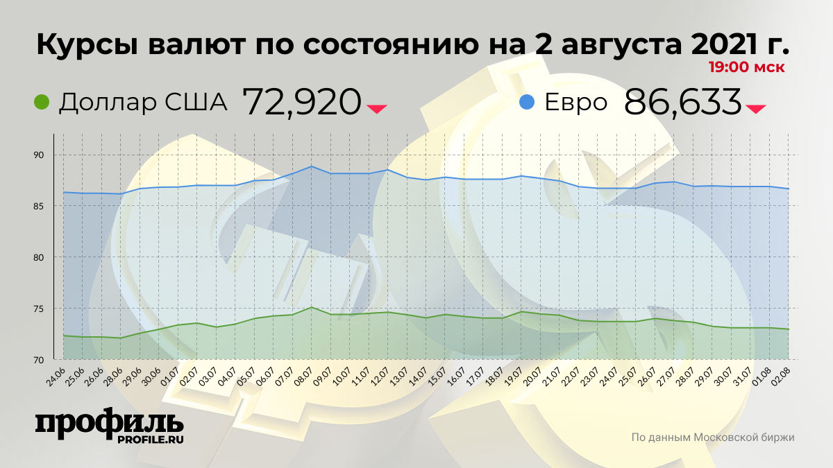 Курсы валют по состоянию на 2 августа 2021 г. 19:00 мск
