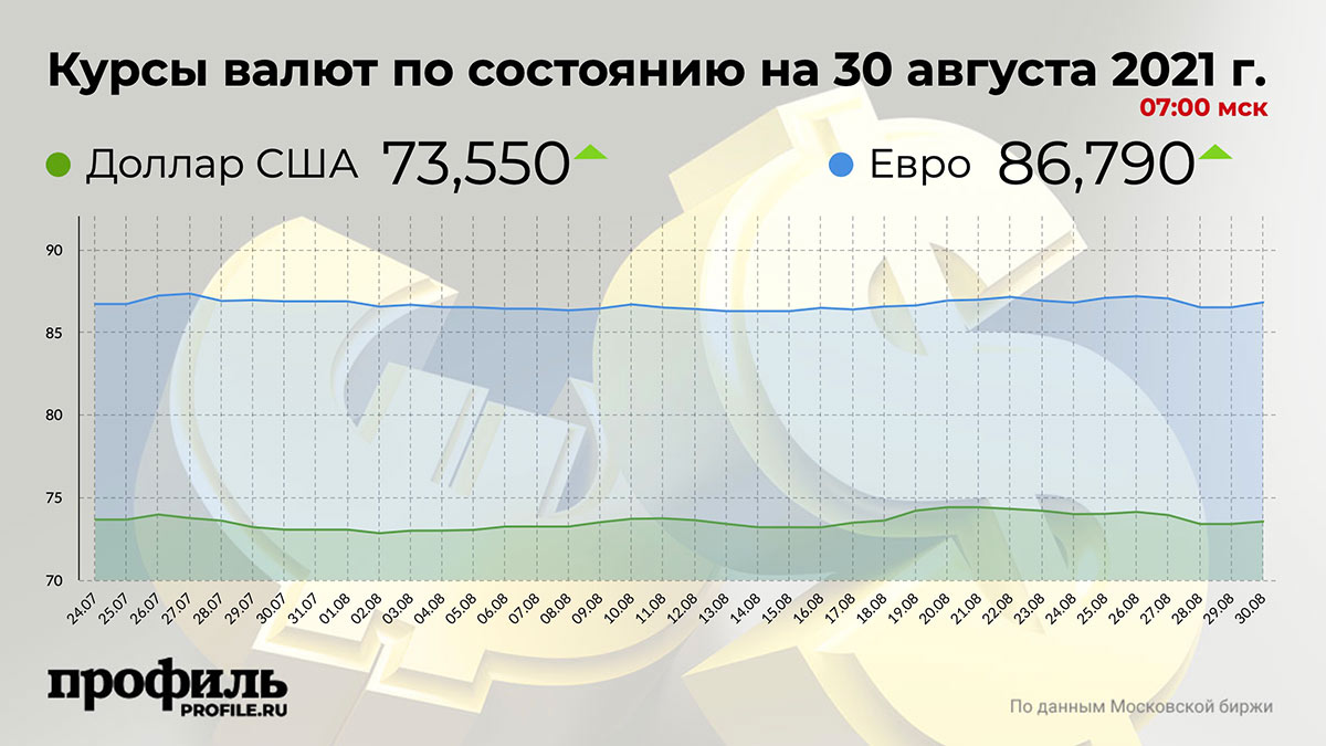 Курсы валют по состоянию на 30 августа 2021 г. 07:00 мск