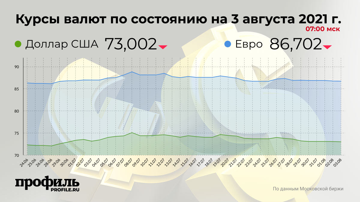Курсы валют по состоянию на 3 августа 2021 г. 07:00 мск
