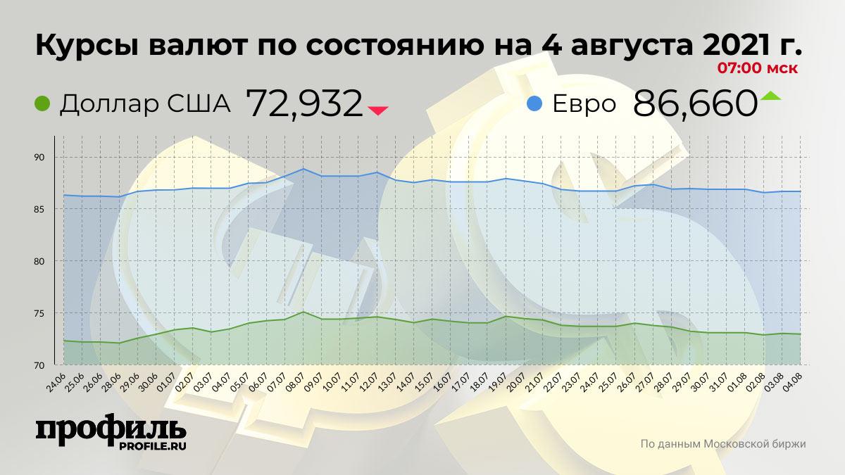 Курсы валют по состоянию на 4 августа 2021 г. 07:00 мск