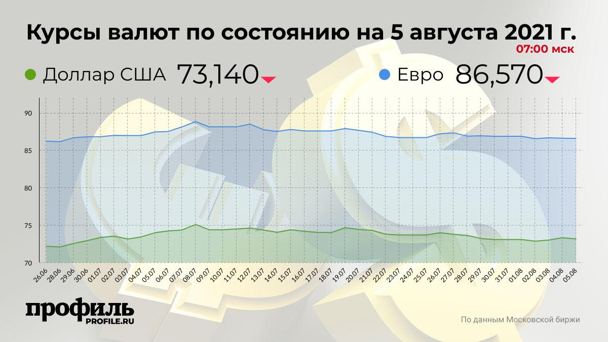 Курсы валют по состоянию на 5 августа 2021 г. 07:00 мск