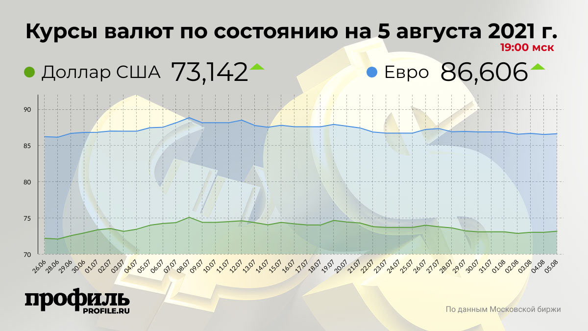 Курсы валют по состоянию на 5 августа 2021 г. 19:00 мск