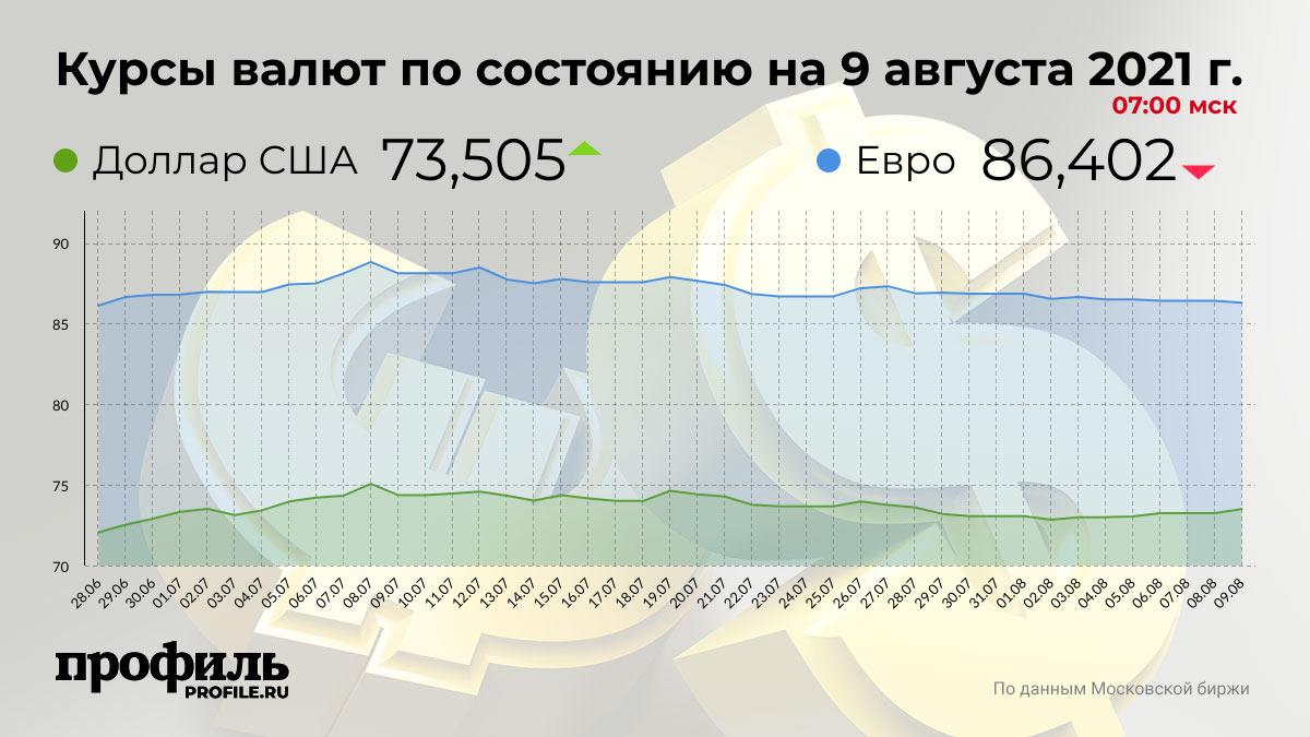 Курсы валют по состоянию на 9 августа 2021 г. 07:00 мск