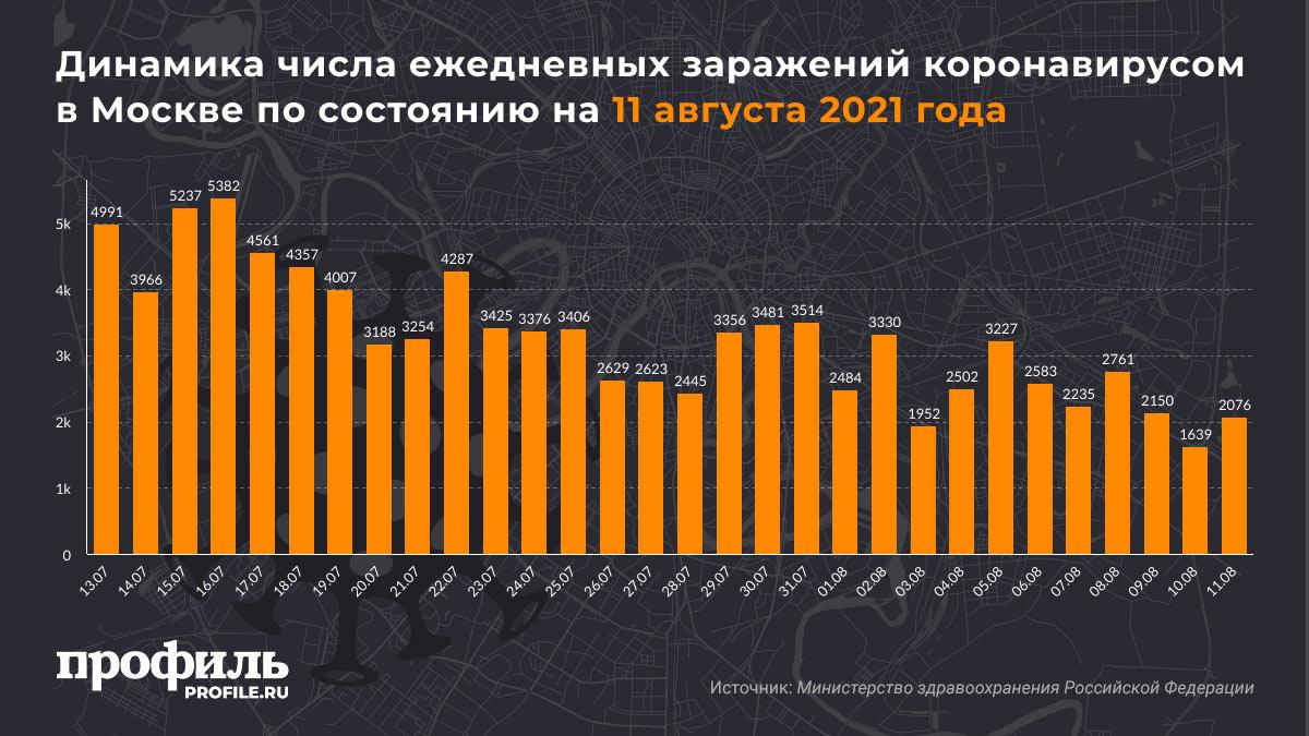 Динамика числа ежедневных заражений коронавирусом в Москве по состоянию на 11 августа 2021 года