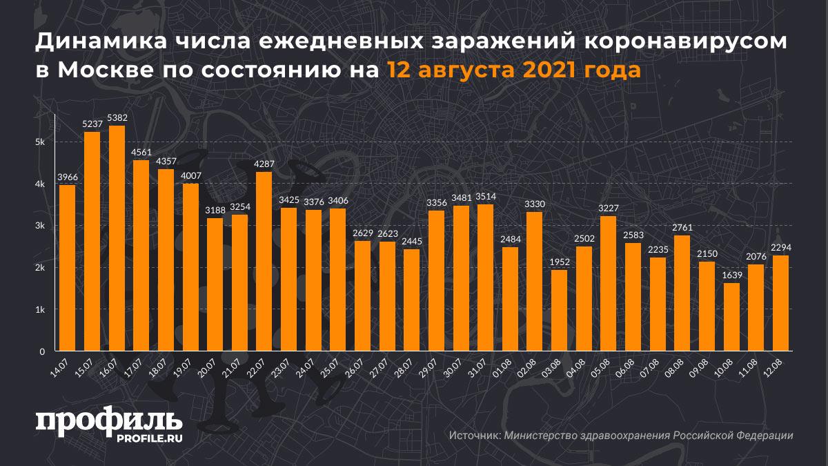 Динамика числа ежедневных заражений коронавирусом в Москве по состоянию на 12 августа 2021 года