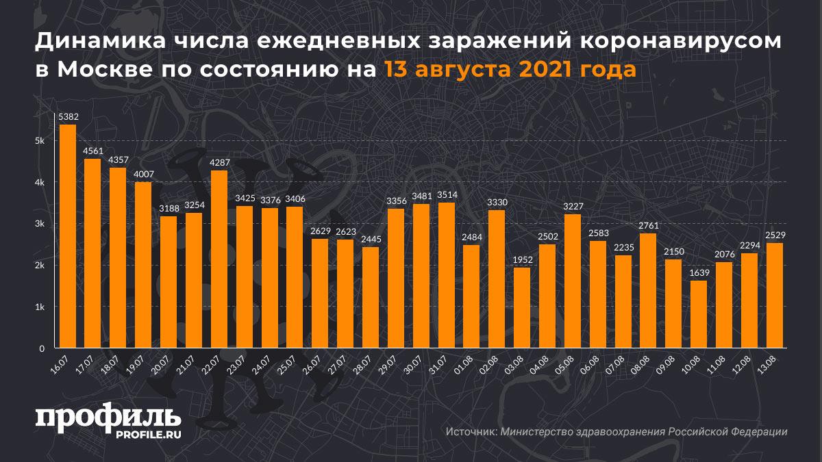 Динамика числа ежедневных заражений коронавирусом в Москве по состоянию на 13 августа 2021 года