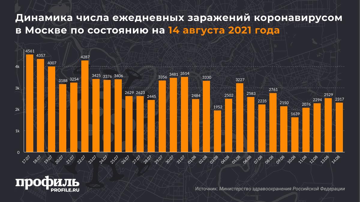 Динамика числа ежедневных заражений коронавирусом в Москве по состоянию на 14 августа 2021 года