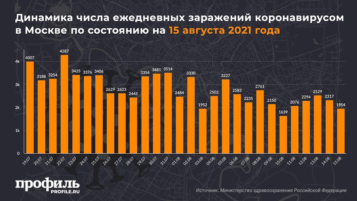 Динамика числа ежедневных заражений коронавирусом в Москве по состоянию на 15 августа 2021 года