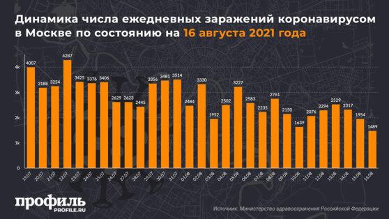 Динамика числа ежедневных заражений коронавирусом в Москве по состоянию на 16 августа 2021 года