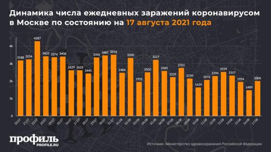Динамика числа ежедневных заражений коронавирусом в Москве по состоянию на 17 августа 2021 года