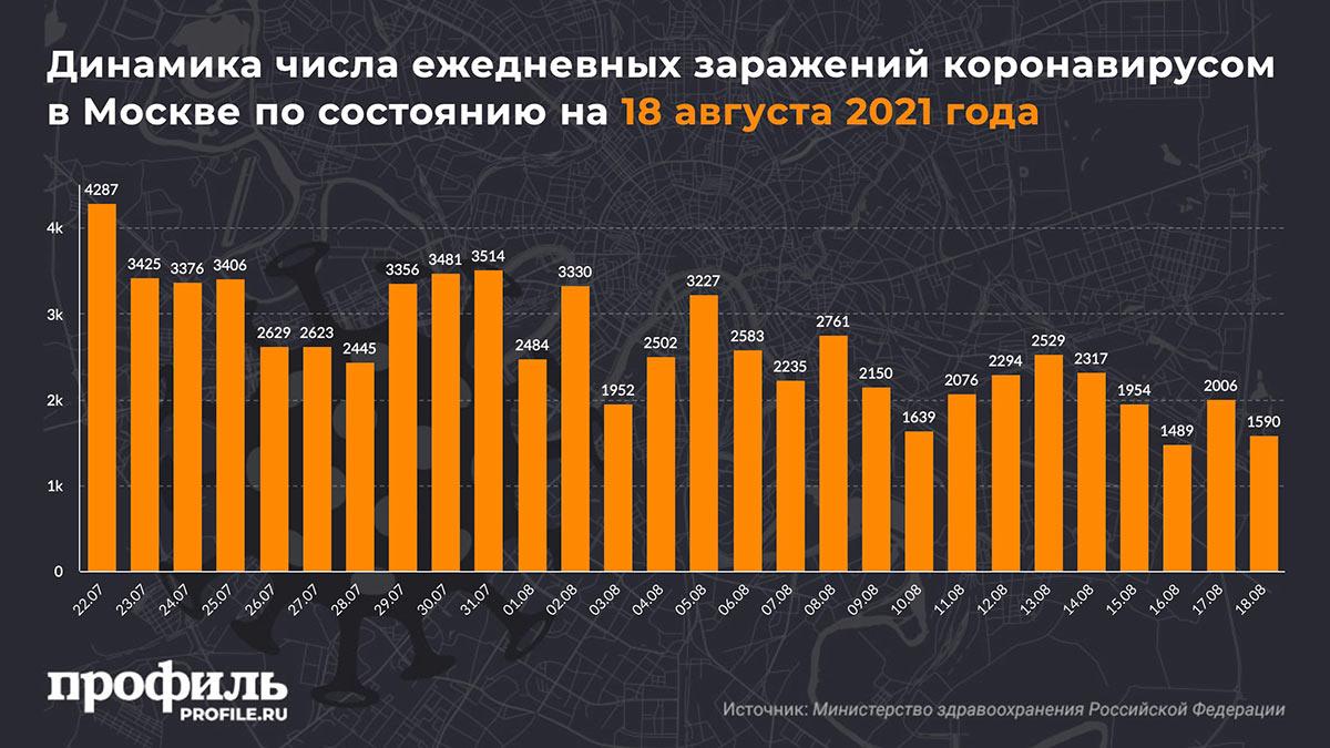 Динамика числа ежедневных заражений коронавирусом в Москве по состоянию на 18 августа 2021 года