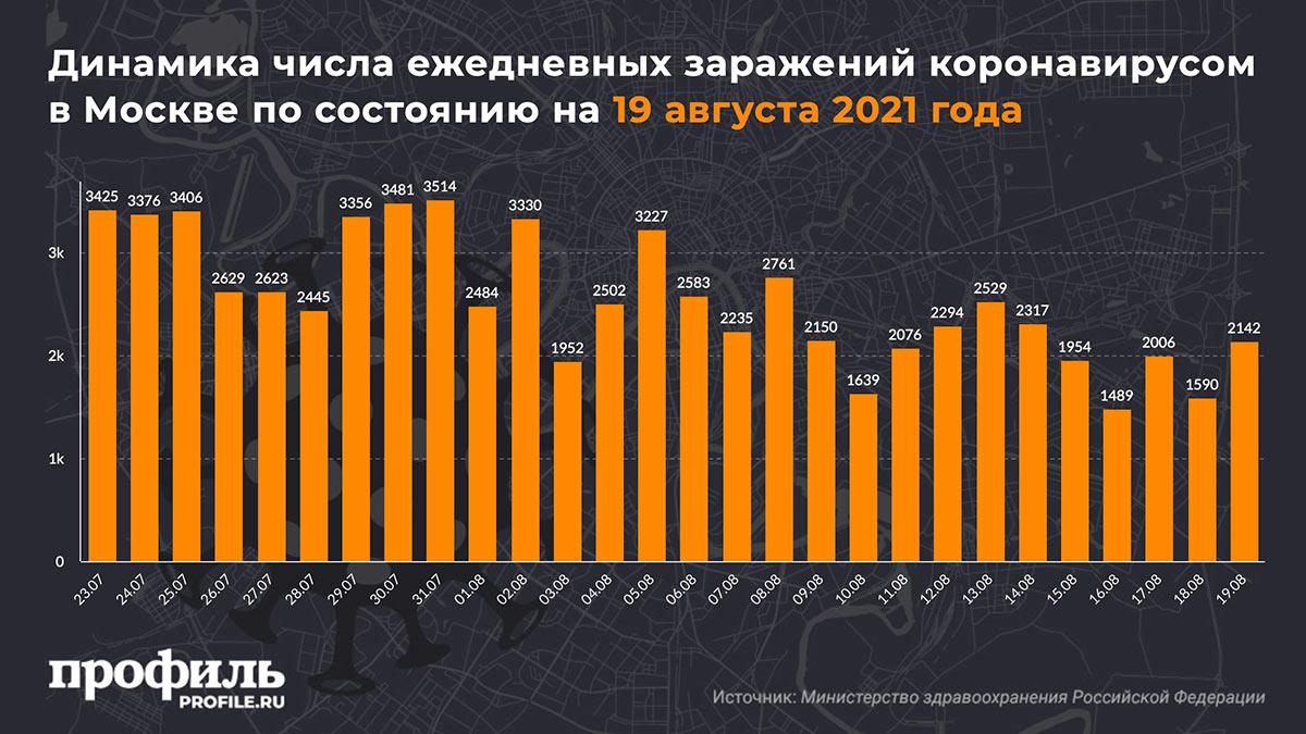 Динамика числа ежедневных заражений коронавирусом в Москве по состоянию на 19 августа 2021 года