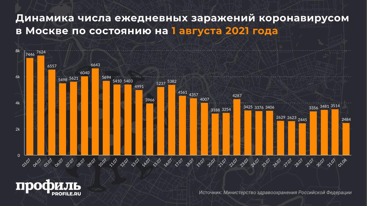 Динамика числа ежедневных заражений коронавирусом в Москве по состоянию на 1 августа 2021 года