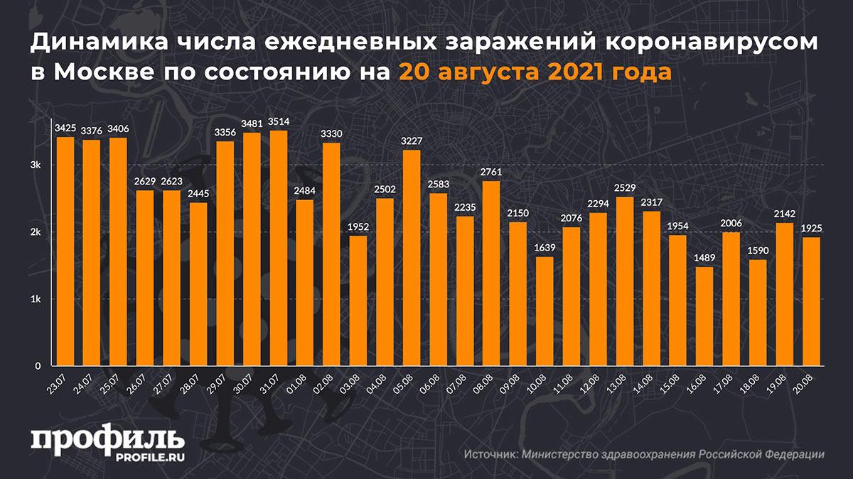 Динамика числа ежедневных заражений коронавирусом в Москве по состоянию на 20 августа 2021 года