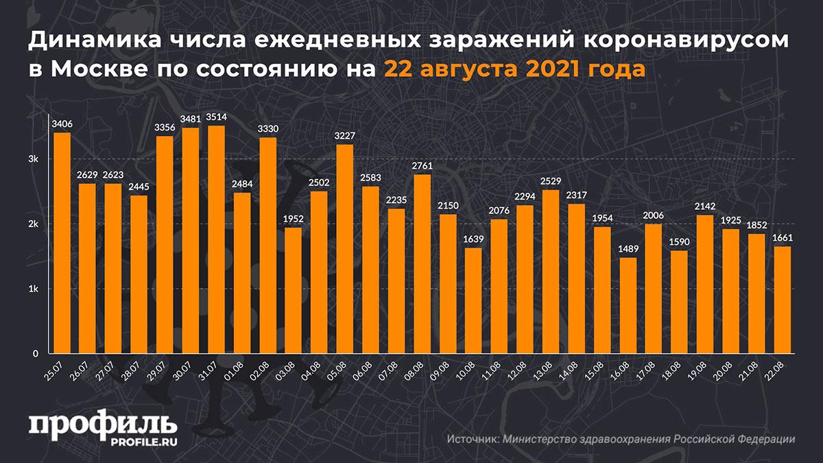 Динамика числа ежедневных заражений коронавирусом в Москве по состоянию на 22 августа 2021 года