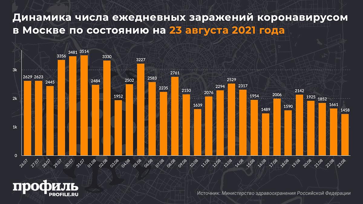 Динамика числа ежедневных заражений коронавирусом в Москве по состоянию на 23 августа 2021 года