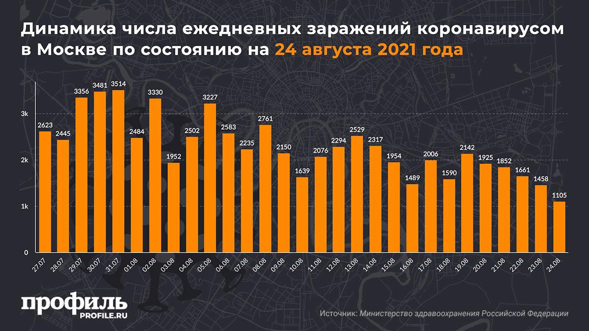 Динамика числа ежедневных заражений коронавирусом в Москве по состоянию на 24 августа 2021 года