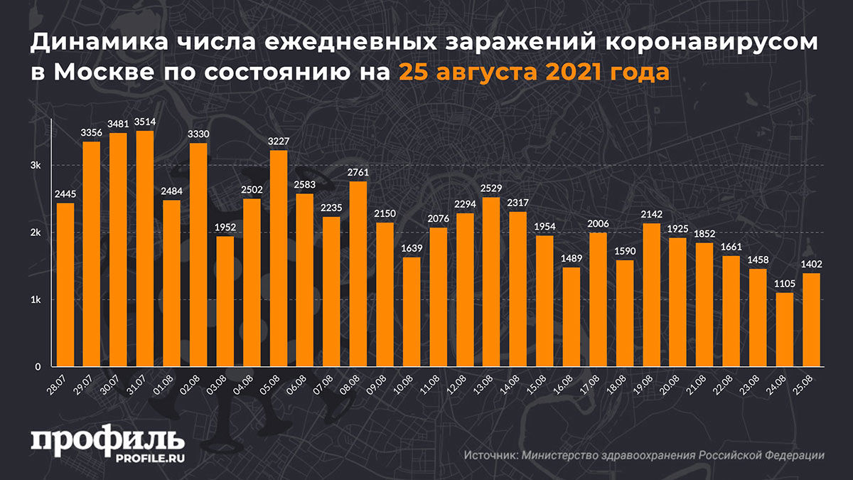 Динамика числа ежедневных заражений коронавирусом в Москве по состоянию на 25 августа 2021 года