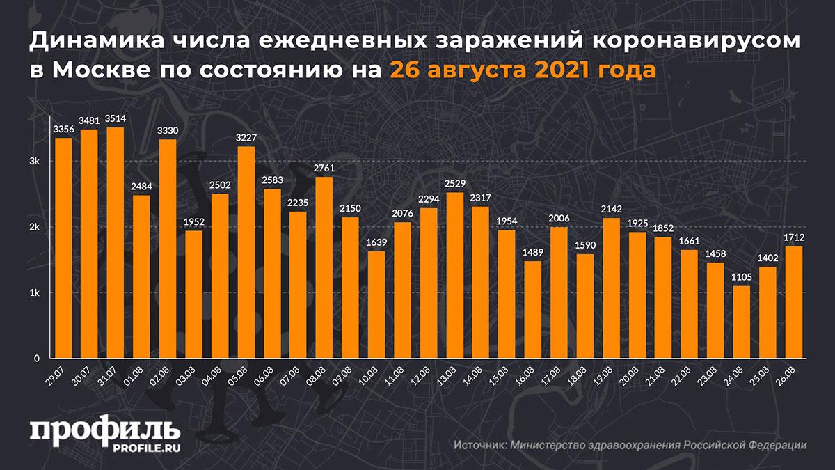 Динамика числа ежедневных заражений коронавирусом в Москве по состоянию на 26 августа 2021 года