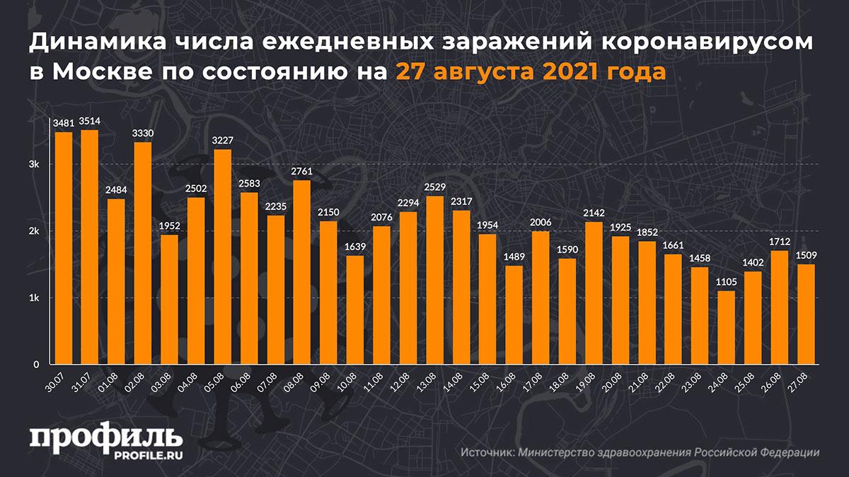 Динамика числа ежедневных заражений коронавирусом в Москве по состоянию на 27 августа 2021 года