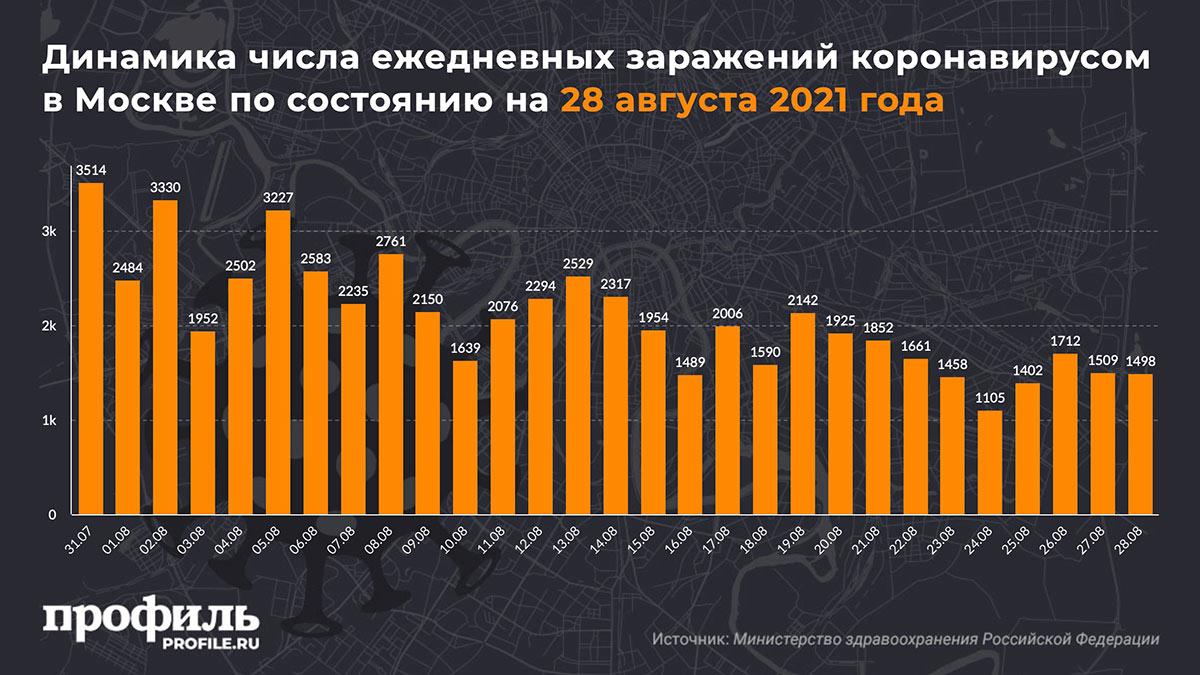 Динамика числа ежедневных заражений коронавирусом в Москве по состоянию на 28 августа 2021 года