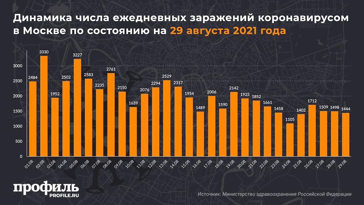 Динамика числа ежедневных заражений коронавирусом в Москве по состоянию на 29 августа 2021 года