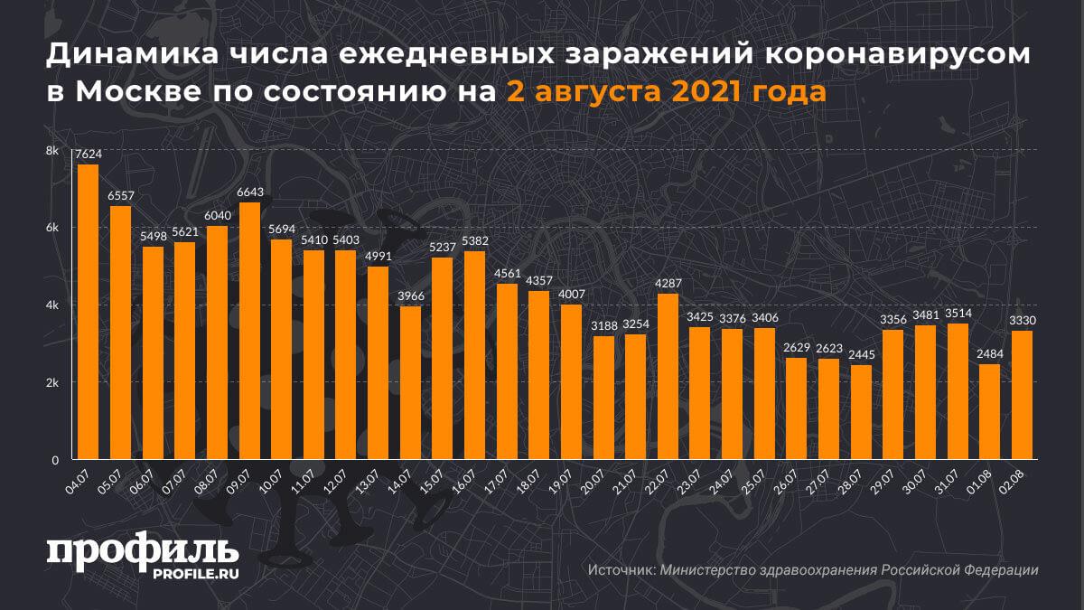 Динамика числа ежедневных заражений коронавирусом в Москве по состоянию на 2 августа 2021 года