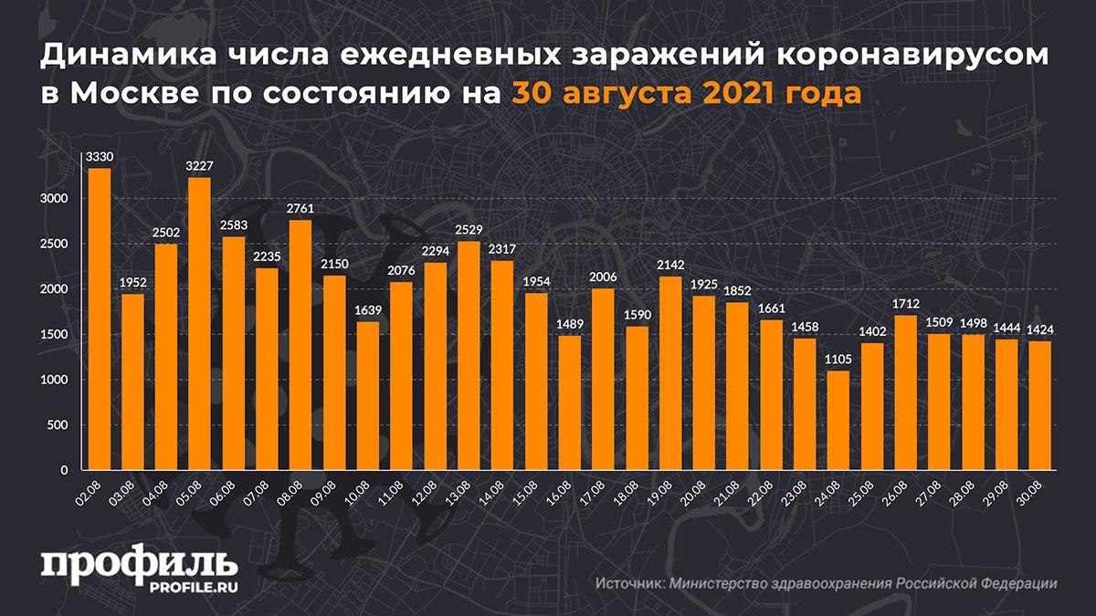 Динамика числа ежедневных заражений коронавирусом в Москве по состоянию на 30 августа 2021 года