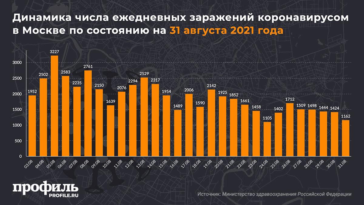 Динамика числа ежедневных заражений коронавирусом в Москве по состоянию на 31 августа 2021 года