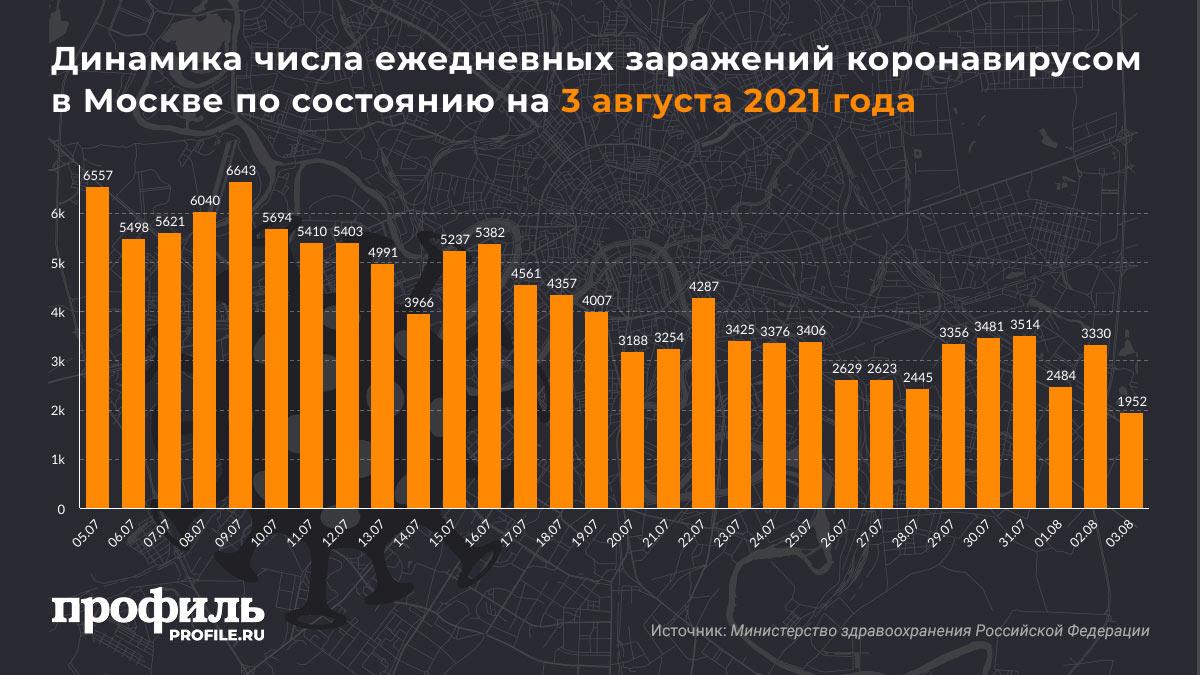 Динамика числа ежедневных заражений коронавирусом в Москве по состоянию на 3 августа 2021 года