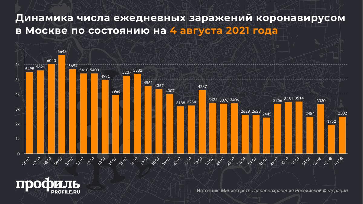 Динамика числа ежедневных заражений коронавирусом в Москве по состоянию на 4 августа 2021 года