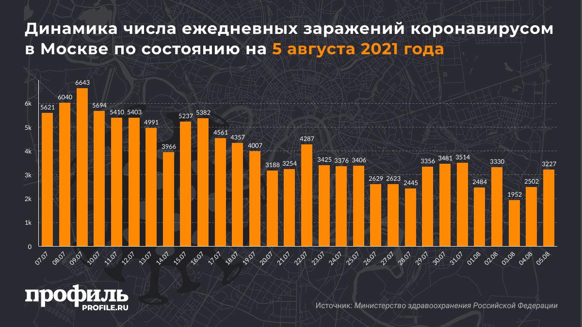 Динамика числа ежедневных заражений коронавирусом в Москве по состоянию на 5 августа 2021 года