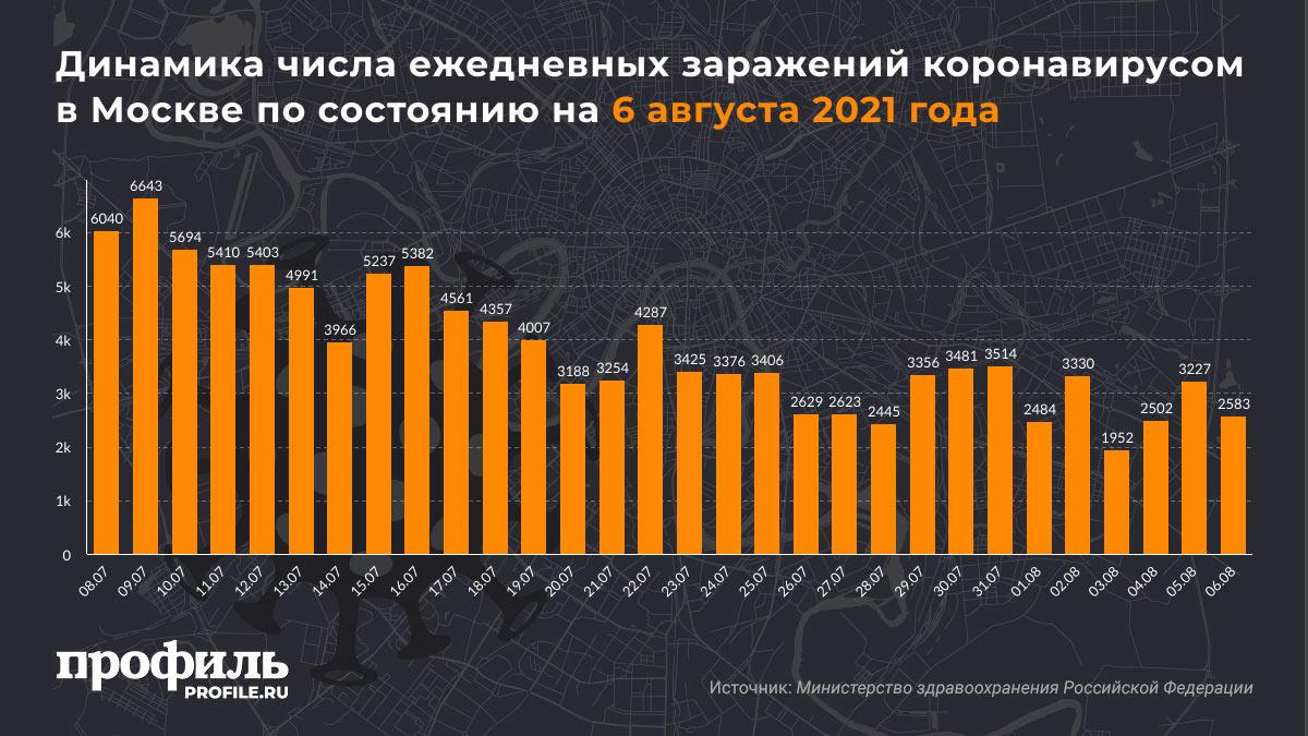 Динамика числа ежедневных заражений коронавирусом в Москве по состоянию на 6 августа 2021 года