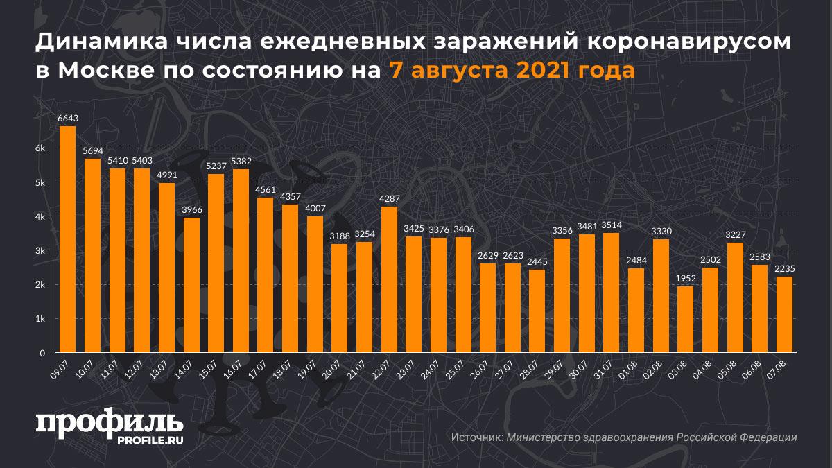 Динамика числа ежедневных заражений коронавирусом в Москве по состоянию на 7 августа 2021 года