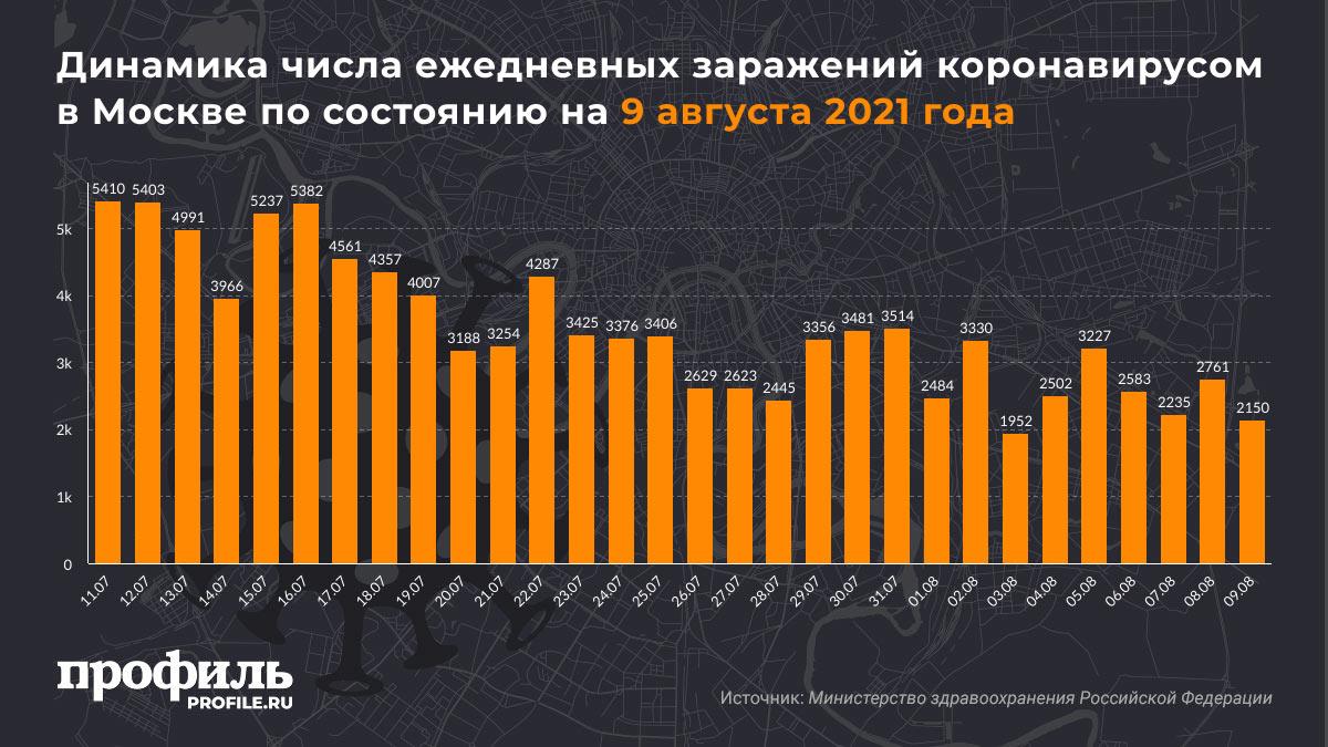 Динамика числа ежедневных заражений коронавирусом в Москве по состоянию на 9 августа 2021 года