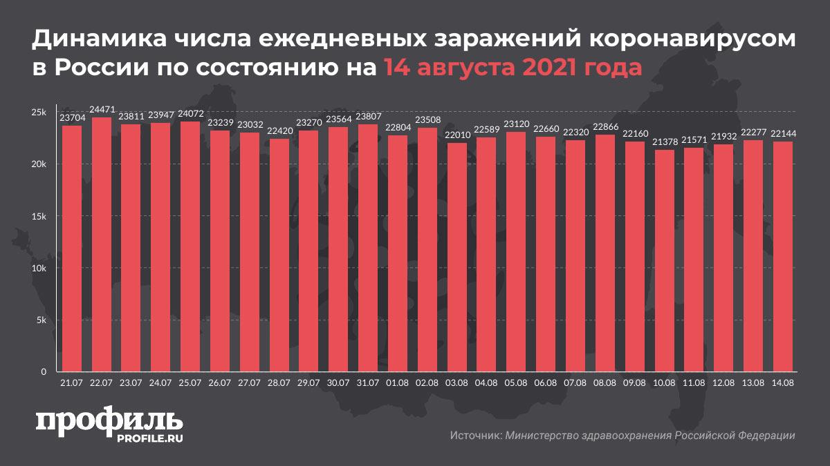 Динамика числа ежедневных заражений коронавирусом в России по состоянию на 14 августа 2021 года
