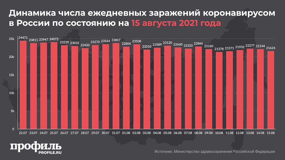 Динамика числа ежедневных заражений коронавирусом в России по состоянию на 15 августа 2021 года