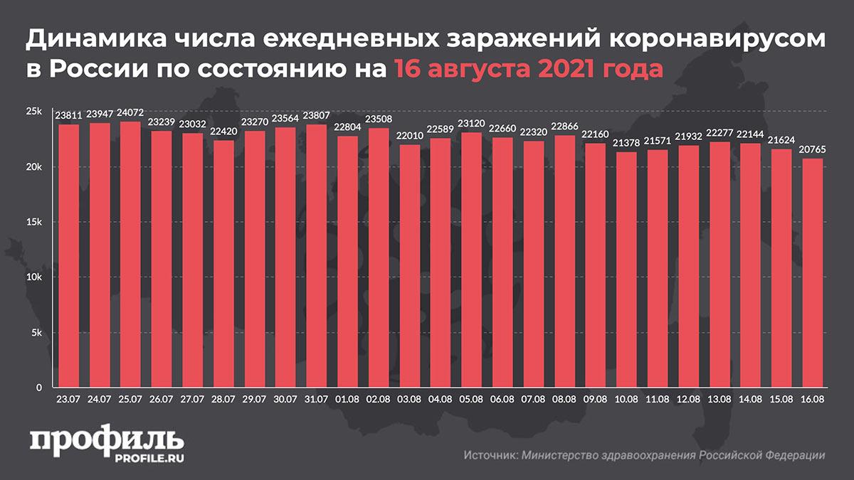 Динамика числа ежедневных заражений коронавирусом в России по состоянию на 16 августа 2021 года